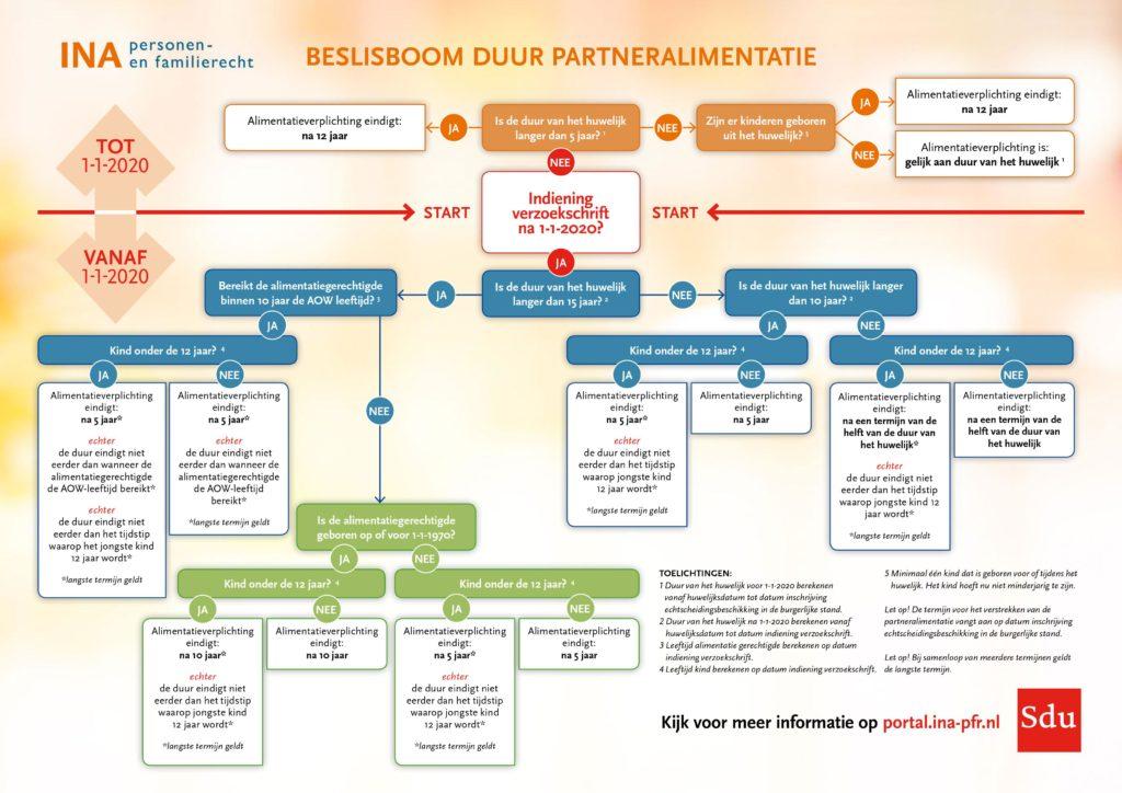 Beslisboom partneralimentatie.