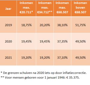 Nieuwe Inkomstenbelasting tarieven bij AOW