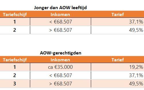Tarieven Inkomstenbelasting 2021