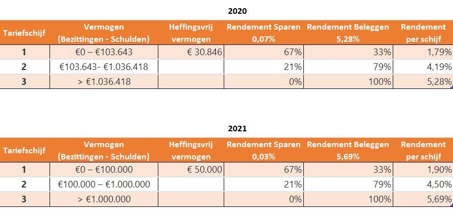 Wijzigingen vermogensrendementsheffing box3 2021